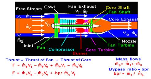 Turbofan Engine : Seminar Topics, Reports and PPT